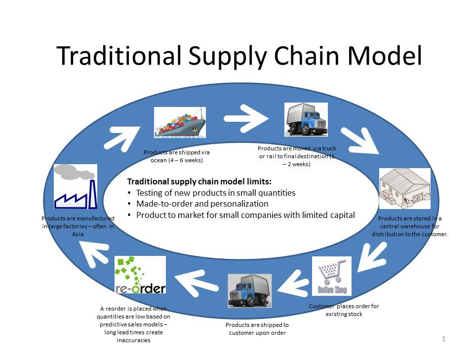 supply chain and demand model Forecasting method selection in a global supply chain model the supply chain using actual demand data and both optimization and simulation techniques.